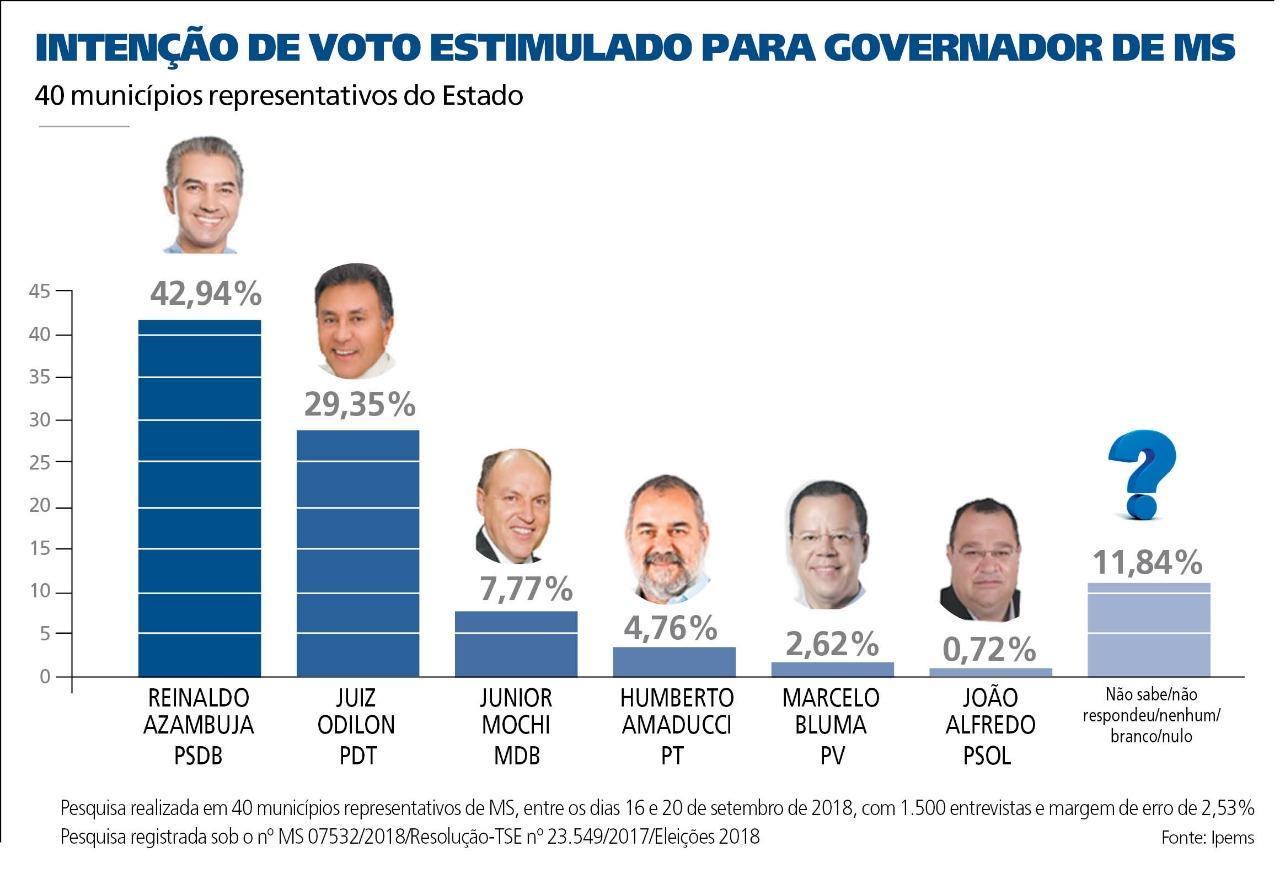 Líder, Azambuja tem 42,9%; juiz Odilon é segundo, com 29,35%