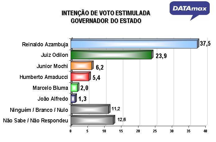 Reinaldo lidera disputa ao governo e pode vencer no 1° turno, aponta pesquisa DATAmax